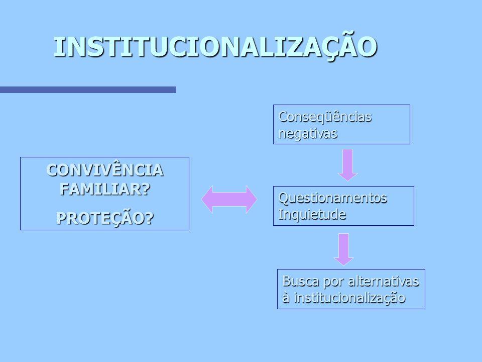 DESINSTITUCINALIZAÇÃO PREVENÇÃO Programas de Apoio Sócio-Familiar COLOCAÇÃO PROVISÓRIA Acolhimento Institucional - Abrigos REINTEGRAÇÃO FAMILIAR Família de origem e extensa COLOCAÇÃO DEFINITIVA Adoção Projetos de República Programas de Atenção à Criança e Adolescente alternativa Acolhimento Familiar