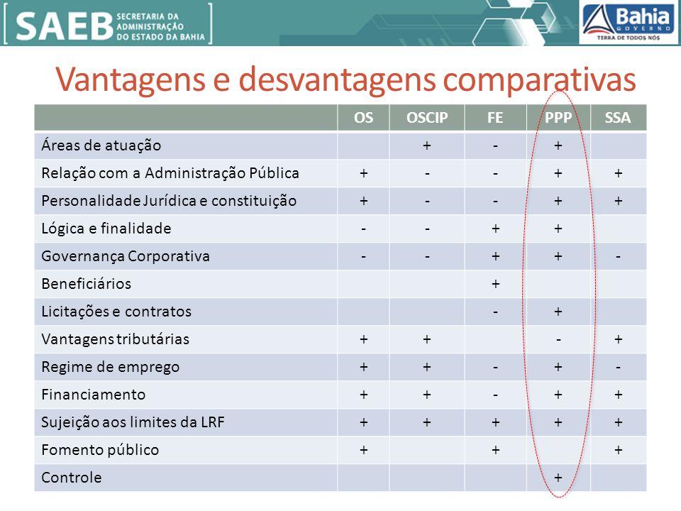 Vantagens e desvantagens comparativas OSOSCIPFEPPPSSA Áreas de atuação+-+ Relação com a Administração Pública+--++ Personalidade Jurídica e constituição+--++ Lógica e finalidade--++ Governança Corporativa--++- Beneficiários+ Licitações e contratos-+ Vantagens tributárias++-+ Regime de emprego++-+- Financiamento++-++ Sujeição aos limites da LRF+++++ Fomento público+++ Controle+