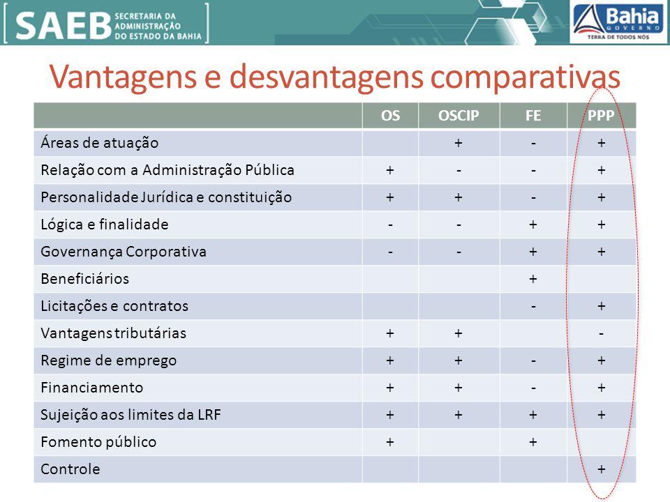 Vantagens e desvantagens comparativas OSOSCIPFEPPP Áreas de atuação+-+ Relação com a Administração Pública+--+ Personalidade Jurídica e constituição++-+ Lógica e finalidade--++ Governança Corporativa--++ Beneficiários+ Licitações e contratos-+ Vantagens tributárias++- Regime de emprego++-+ Financiamento++-+ Sujeição aos limites da LRF++++ Fomento público++ Controle+