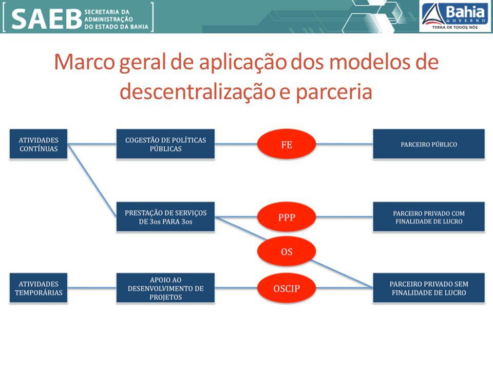 Marco geral de aplicação dos modelos de descentralização e parceria