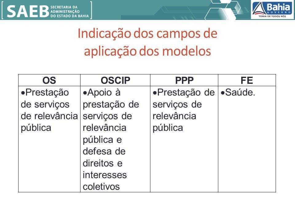 Indicação dos campos de aplicação dos modelos OSOSCIPPPPFE Prestação de serviços de relevância pública Apoio à prestação de serviços de relevância pública e defesa de direitos e interesses coletivos Prestação de serviços de relevância pública Saúde.