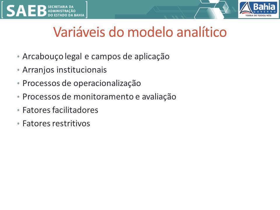 Variáveis do modelo analítico Arcabouço legal e campos de aplicação Arranjos institucionais Processos de operacionalização Processos de monitoramento e avaliação Fatores facilitadores Fatores restritivos