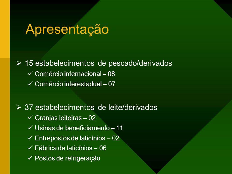 Apresentação O Serviço de Inspeção Federal atua no Estado da Bahia em: 16 estabelecimentos de carnes/serviços 06 matadouros frigoríficos – bovinos 02