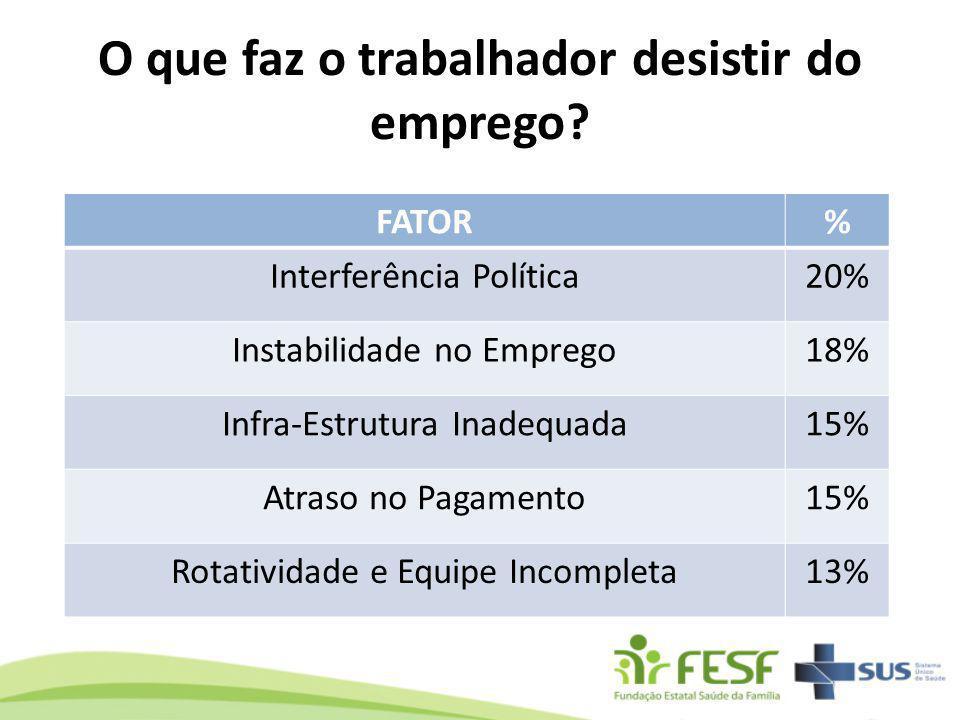 FATOR% Interferência Política20% Instabilidade no Emprego18% Infra-Estrutura Inadequada15% Atraso no Pagamento15% Rotatividade e Equipe Incompleta13%
