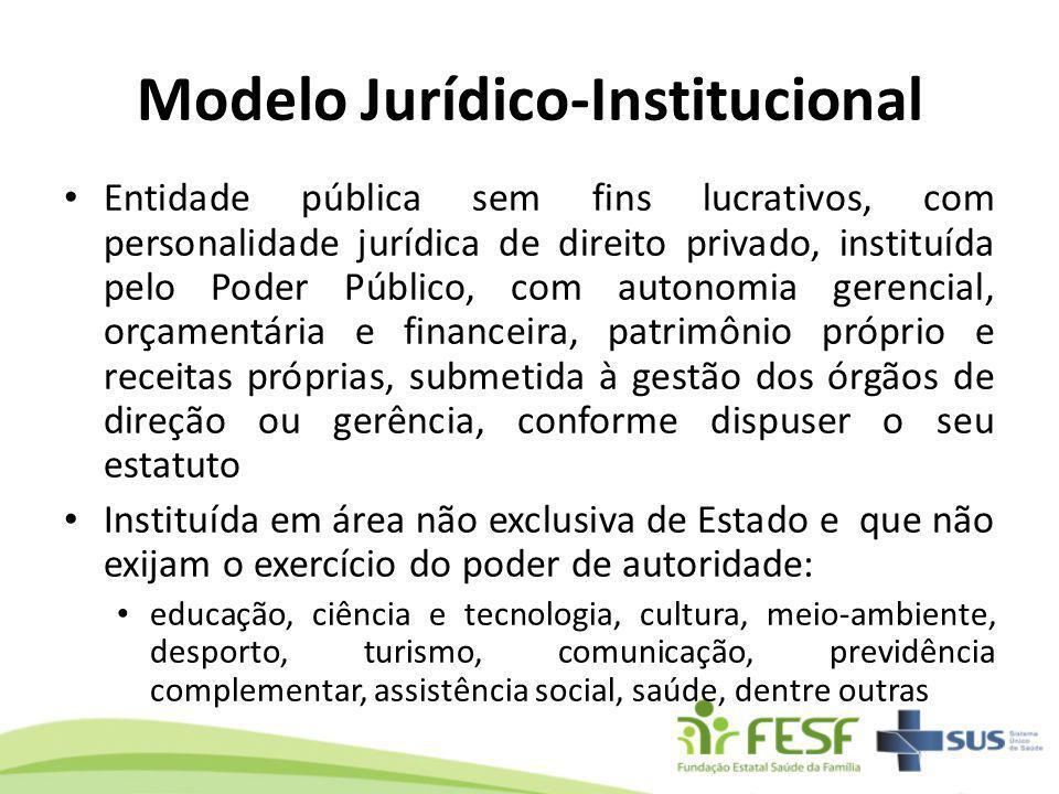 Modelo Jurídico-Institucional Entidade pública sem fins lucrativos, com personalidade jurídica de direito privado, instituída pelo Poder Público, com