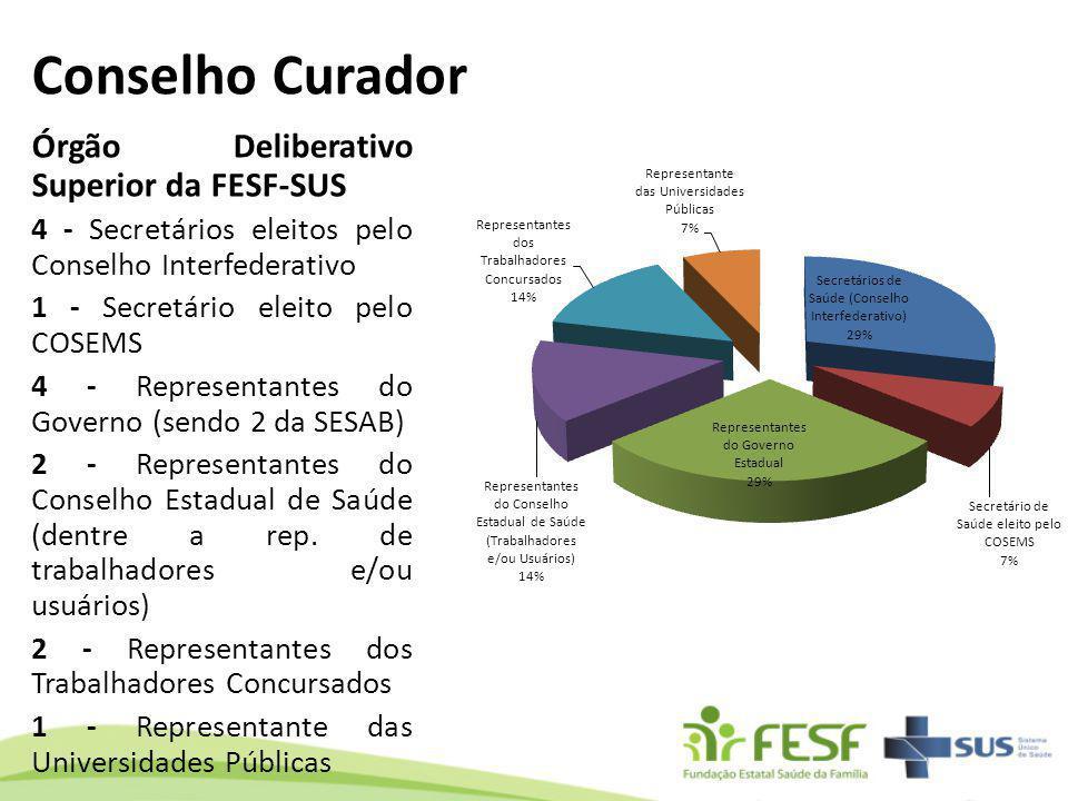Conselho Curador Órgão Deliberativo Superior da FESF-SUS 4 - Secretários eleitos pelo Conselho Interfederativo 1 - Secretário eleito pelo COSEMS 4 - R