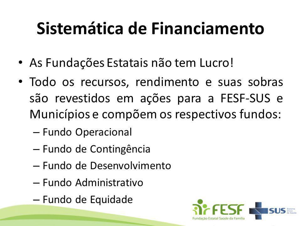 Sistemática de Financiamento As Fundações Estatais não tem Lucro! Todo os recursos, rendimento e suas sobras são revestidos em ações para a FESF-SUS e