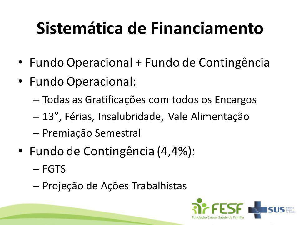 Sistemática de Financiamento Fundo Operacional + Fundo de Contingência Fundo Operacional: – Todas as Gratificações com todos os Encargos – 13°, Férias