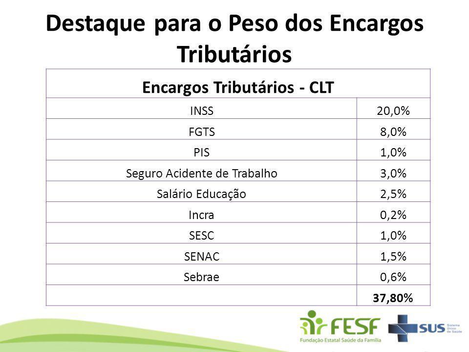 Destaque para o Peso dos Encargos Tributários Encargos Tributários - CLT INSS20,0% FGTS8,0% PIS1,0% Seguro Acidente de Trabalho3,0% Salário Educação2,