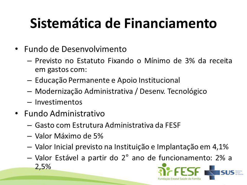 Sistemática de Financiamento Fundo de Desenvolvimento – Previsto no Estatuto Fixando o Mínimo de 3% da receita em gastos com: – Educação Permanente e
