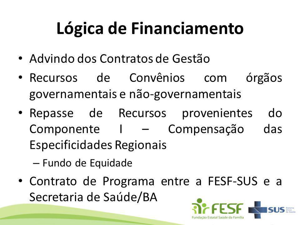 Lógica de Financiamento Advindo dos Contratos de Gestão Recursos de Convênios com órgãos governamentais e não-governamentais Repasse de Recursos prove