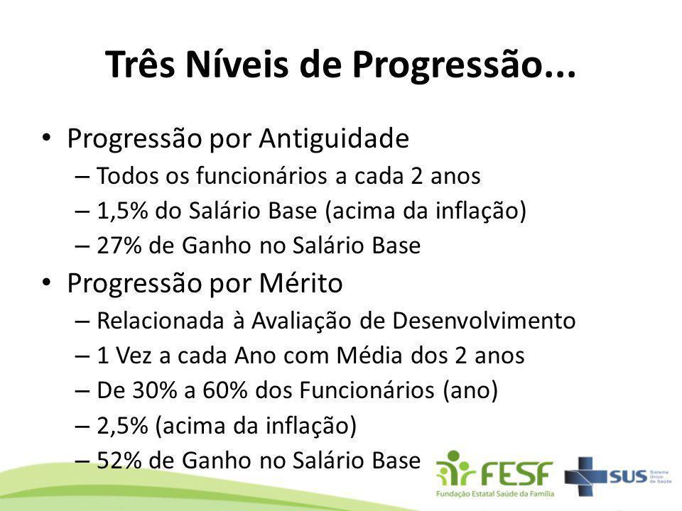 Três Níveis de Progressão... Progressão por Antiguidade – Todos os funcionários a cada 2 anos – 1,5% do Salário Base (acima da inflação) – 27% de Ganh