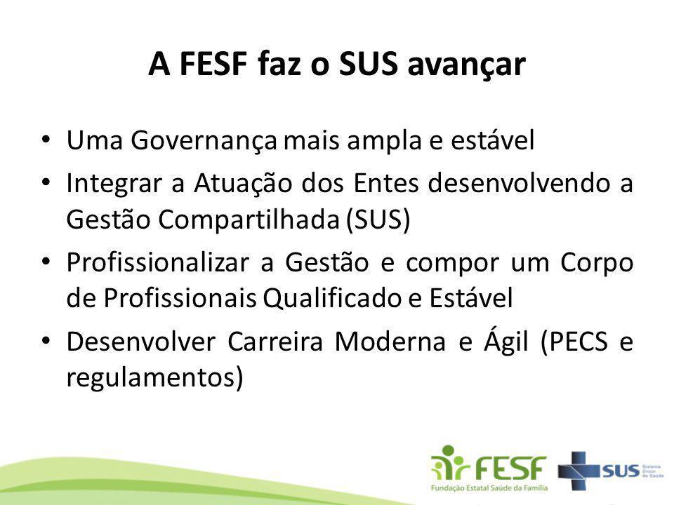 A FESF faz o SUS avançar Uma Governança mais ampla e estável Integrar a Atuação dos Entes desenvolvendo a Gestão Compartilhada (SUS) Profissionalizar