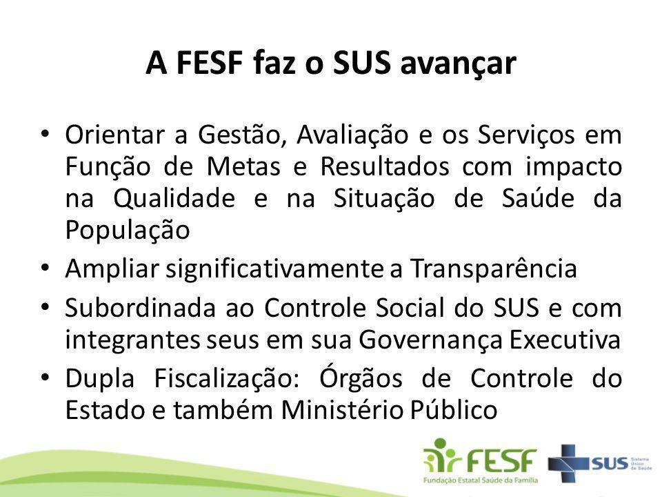 A FESF faz o SUS avançar Orientar a Gestão, Avaliação e os Serviços em Função de Metas e Resultados com impacto na Qualidade e na Situação de Saúde da