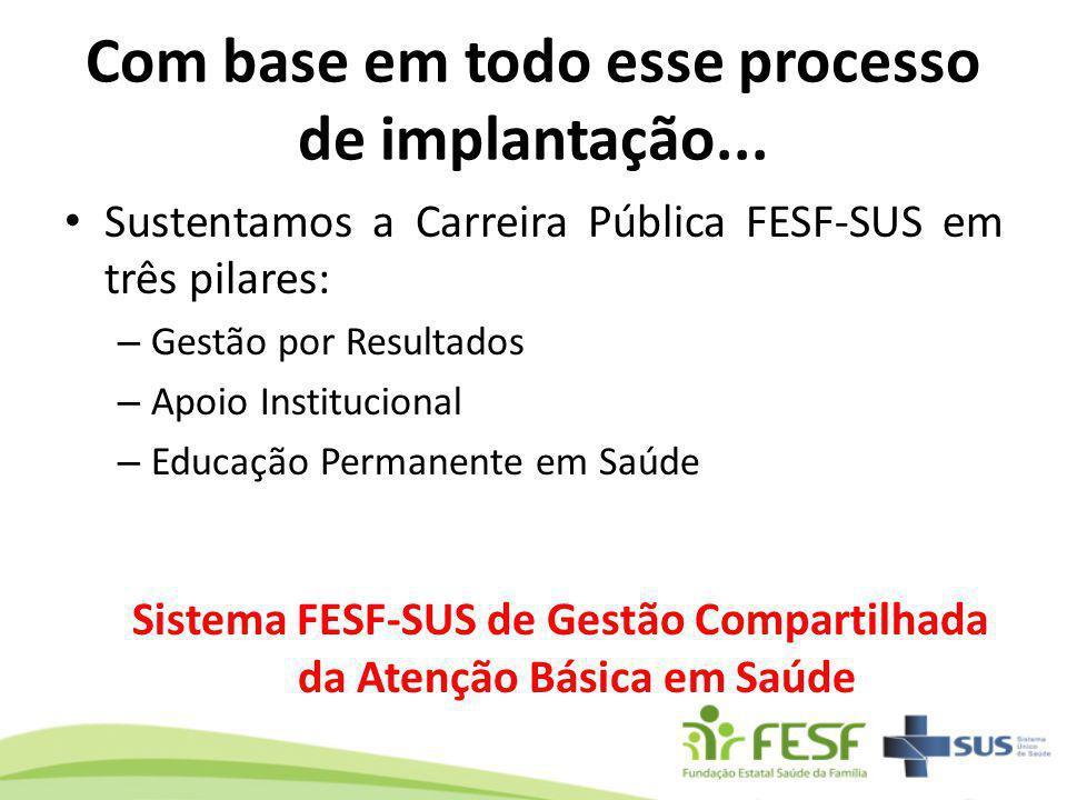Com base em todo esse processo de implantação... Sustentamos a Carreira Pública FESF-SUS em três pilares: – Gestão por Resultados – Apoio Instituciona