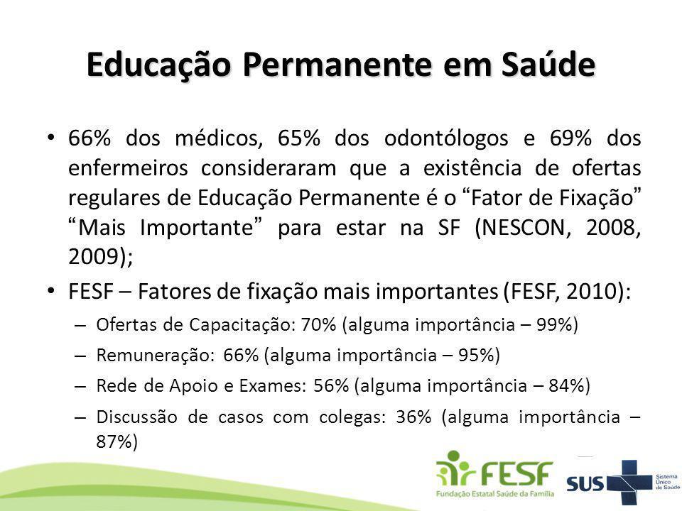 41 Educação Permanente em Saúde 66% dos médicos, 65% dos odontólogos e 69% dos enfermeiros consideraram que a existência de ofertas regulares de Educa