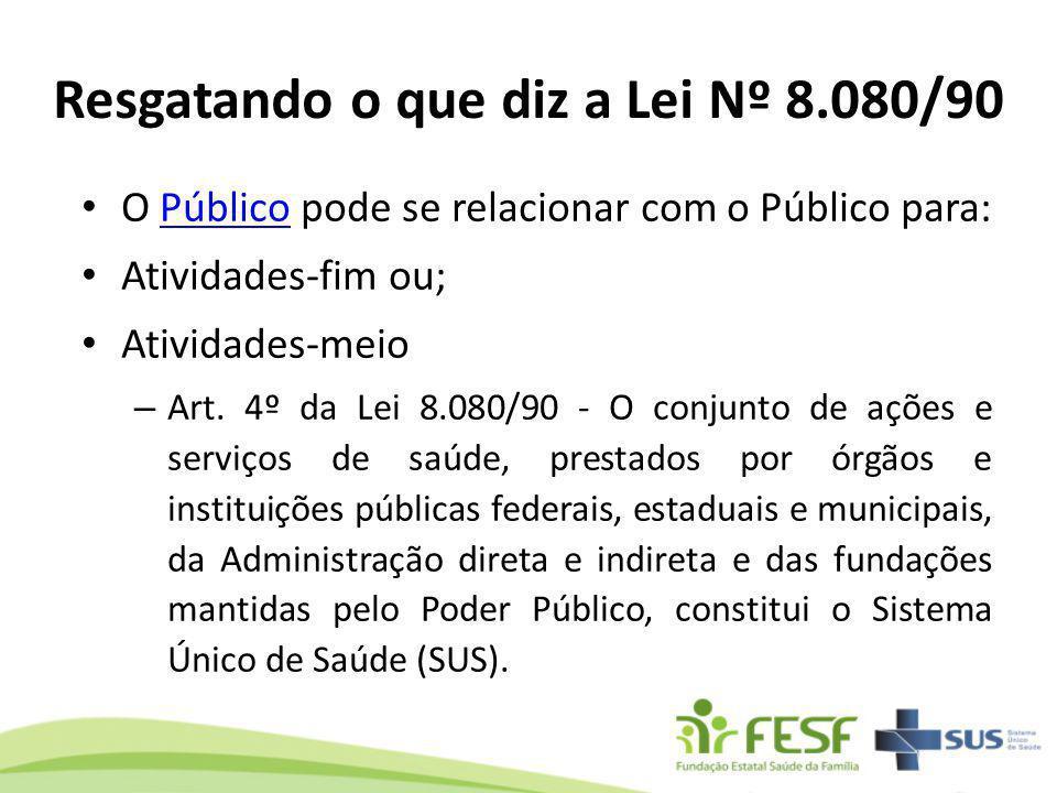 O Público pode se relacionar com o Público para:Público Atividades-fim ou; Atividades-meio – Art. 4º da Lei 8.080/90 - O conjunto de ações e serviços