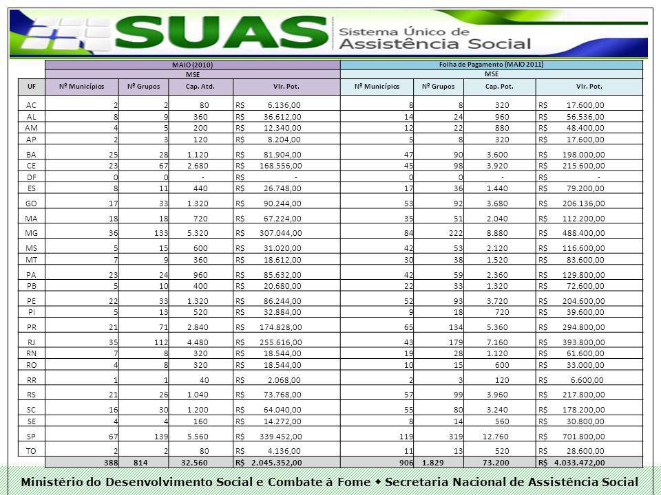Ministério do Desenvolvimento Social e Combate à Fome Secretaria Nacional de Assistência Social MAIO (2010) Folha de Pagamento (MAIO 2011) MSE UFNº MunicípiosNº GruposCap.