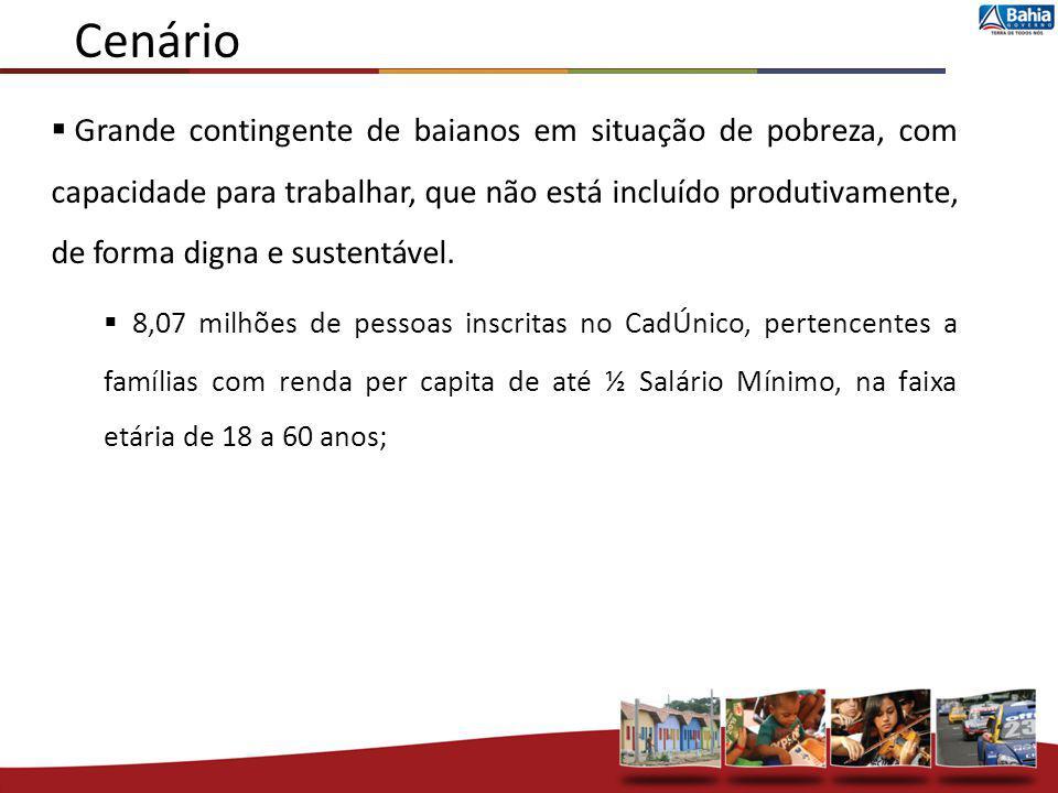Cenário Grande contingente de baianos em situação de pobreza, com capacidade para trabalhar, que não está incluído produtivamente, de forma digna e su