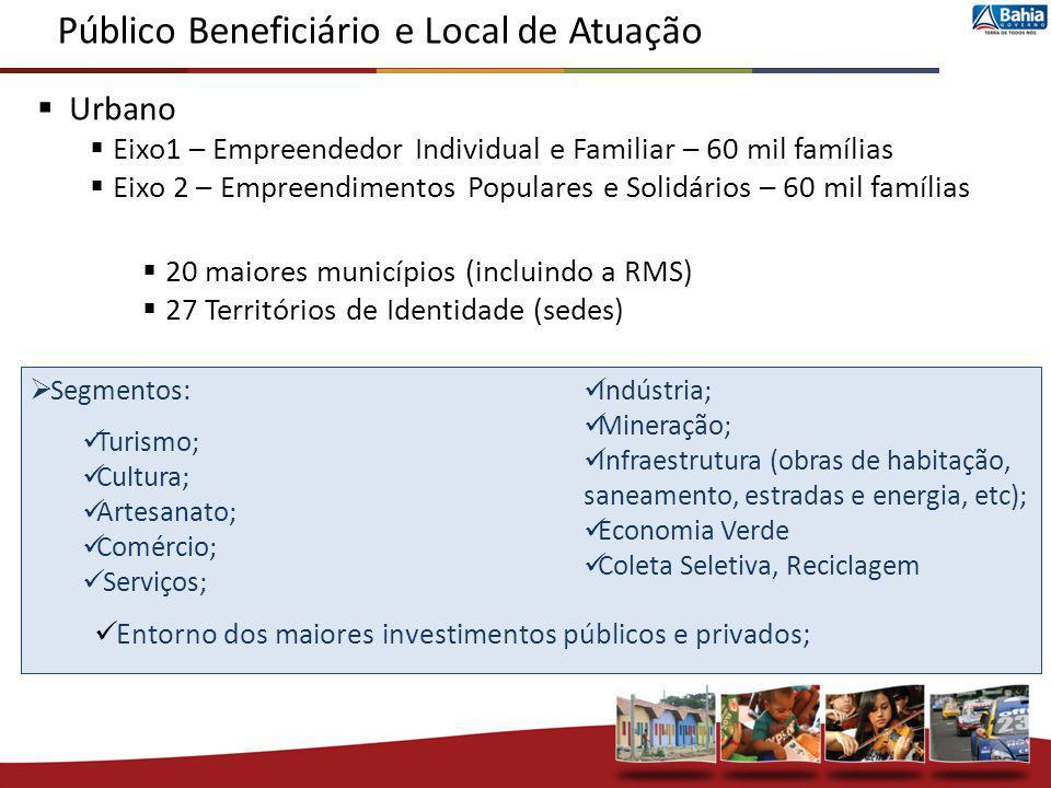 Urbano Eixo1 – Empreendedor Individual e Familiar – 60 mil famílias Eixo 2 – Empreendimentos Populares e Solidários – 60 mil famílias 20 maiores munic