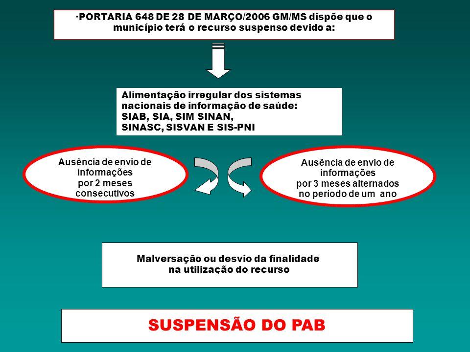 PORTARIA 648 DE 28 DE MARÇO/2006 GM/MS dispõe que o município terá o recurso suspenso devido a: Descumprimento de carga horária (40 hs semanais) para os profissionais das EACS, ESF ou ESB Inexistência de Unidade de Saúde Cadastrada SUSPENSÃO DO PAB VARIÁVEL: INCENTIVO A ESF, ESB, ACS Ausência de qualquer um dos profissionais da equipe por período superior a 60 (sessenta) dias, com exceção dos períodos em que a contratação de profissionais esteja impedida por legislação específica
