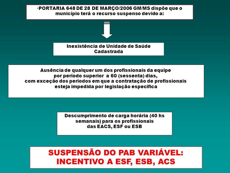 PORTARIA 648 DE 28 DE MARÇO/2006 GM/MS dispõe que o município terá o recurso suspenso devido a: Descumprimento de carga horária (40 hs semanais) para