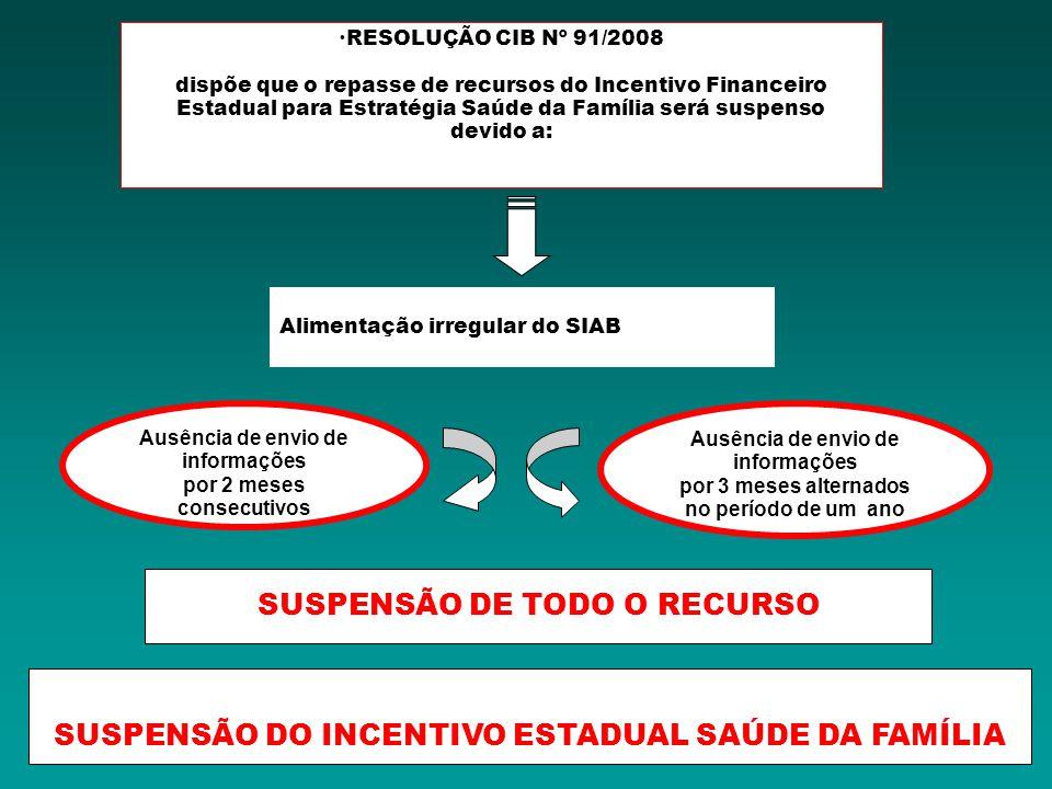 RESOLUÇÃO CIB Nº 91/2008 dispõe que o repasse de recursos do Incentivo Financeiro Estadual para Estratégia Saúde da Família será suspenso devido a: Au