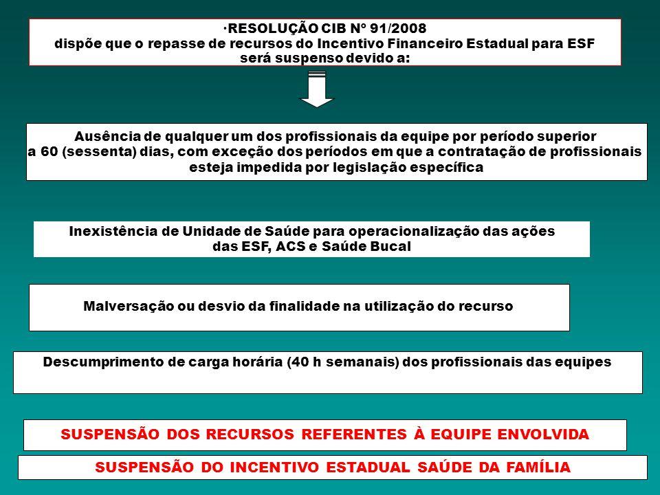 RESOLUÇÃO CIB Nº 91/2008 dispõe que o repasse de recursos do Incentivo Financeiro Estadual para ESF será suspenso devido a: Inconsistência/duplicidade de profissional no CNES SUSPENSÃO DOS RECURSOS REFERENTES À EQUIPE ENVOLVIDA SUSPENSÃO DO INCENTIVO ESTADUAL SAÚDE DA FAMÍLIA Unidade de Saúde com infraestrutura física inadequada Não envio, por 2 semestres consecutivos, do Relatório do Incentivo Estadual Descumprimento dos pactos de correção/adequação/desenvolvimento da Atenção Básica firmados entre município e SESAB