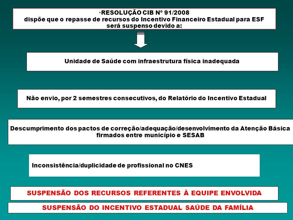 RESOLUÇÃO CIB Nº 91/2008 dispõe que o repasse de recursos do Incentivo Financeiro Estadual para ESF será suspenso devido a: Inconsistência/duplicidade