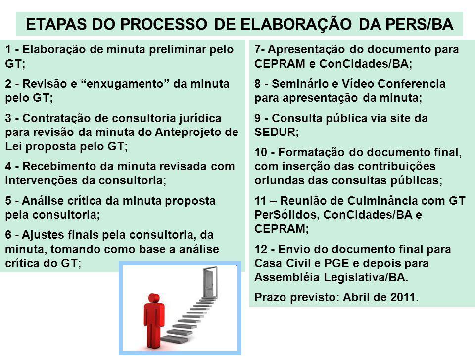 ETAPAS DO PROCESSO DE ELABORAÇÃO DA PERS/BA 1 - Elaboração de minuta preliminar pelo GT; 2 - Revisão e enxugamento da minuta pelo GT; 3 - Contratação