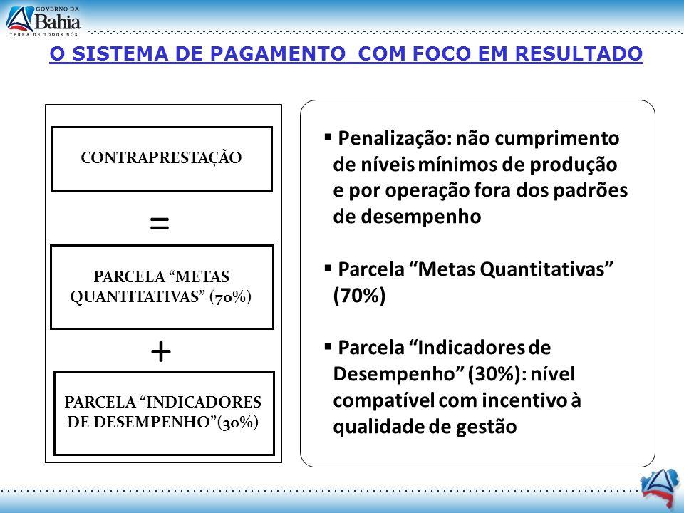 CONTRAPRESTAÇÃO = PARCELA METAS QUANTITATIVAS (70%) PARCELA INDICADORES DE DESEMPENHO(30%) + Penalização: não cumprimento de níveis mínimos de produçã