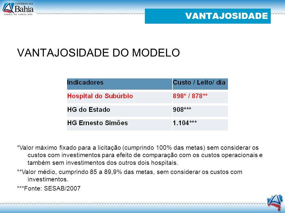 VANTAJOSIDADE DO MODELO VANTAJOSIDADE *Valor máximo fixado para a licitação (cumprindo 100% das metas) sem considerar os custos com investimentos para