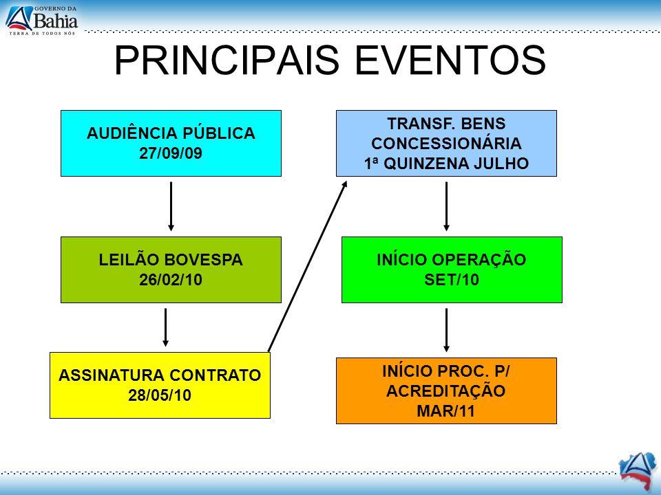 AUDIÊNCIA PÚBLICA 27/09/09 TRANSF. BENS CONCESSIONÁRIA 1ª QUINZENA JULHO LEILÃO BOVESPA 26/02/10 INÍCIO OPERAÇÃO SET/10 ASSINATURA CONTRATO 28/05/10 I