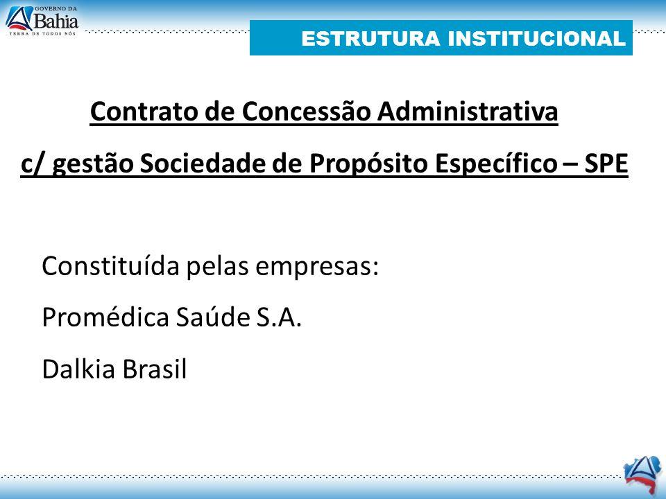 ESTRUTURA INSTITUCIONAL Contrato de Concessão Administrativa c/ gestão Sociedade de Propósito Específico – SPE Constituída pelas empresas: Promédica S