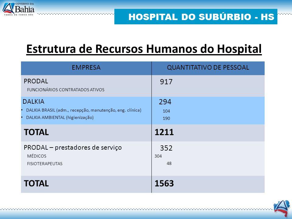 HOSPITAL DO SUBÚRBIO - HS Estrutura de Recursos Humanos do Hospital EMPRESAQUANTITATIVO DE PESSOAL PRODAL FUNCIONÁRIOS CONTRATADOS ATIVOS 917 DALKIA D