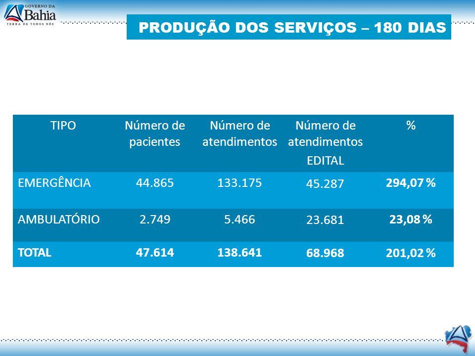 TIPO Número de pacientes Número de atendimentos EDITAL % EMERGÊNCIA44.865133.175 45.287 294,07 % AMBULATÓRIO2.7495.466 23.681 23,08 % TOTAL47.614138.6