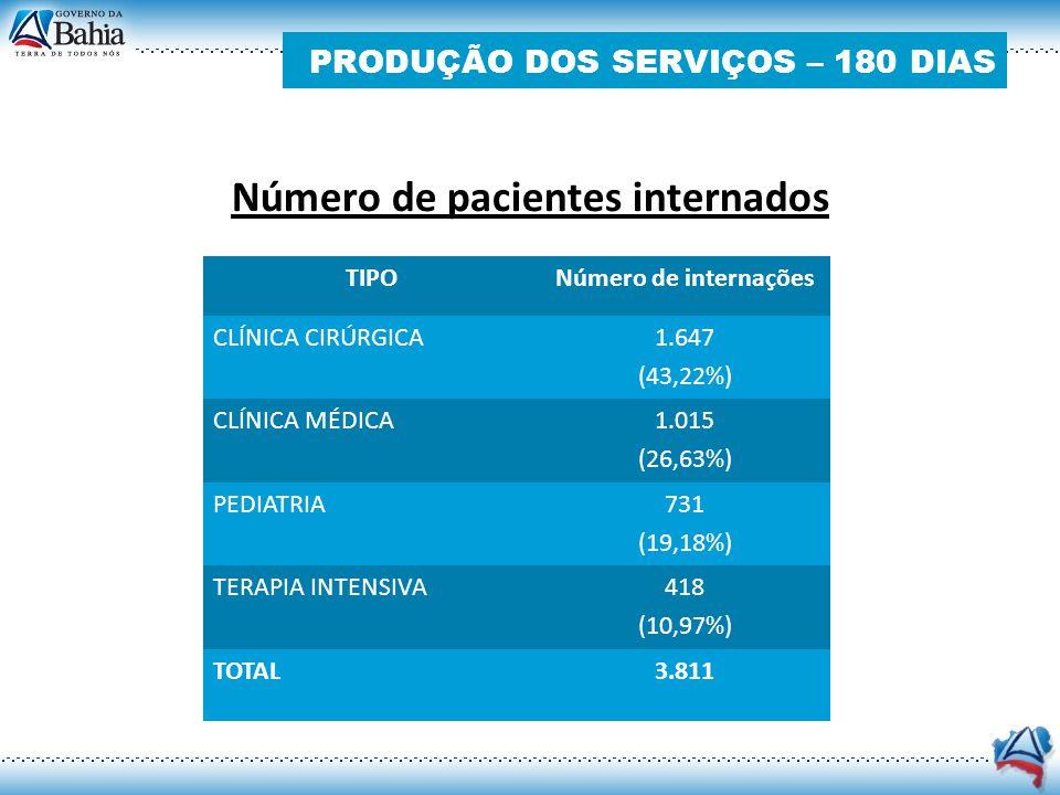Número de pacientes internados TIPONúmero de internações CLÍNICA CIRÚRGICA 1.647 (43,22%) CLÍNICA MÉDICA 1.015 (26,63%) PEDIATRIA 731 (19,18%) TERAPIA