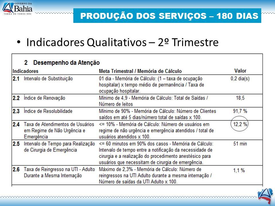 PRODUÇÃO DOS SERVIÇOS – 180 DIAS Indicadores Qualitativos – 2º Trimestre