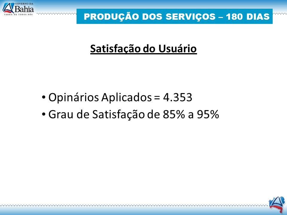 Satisfação do Usuário Opinários Aplicados = 4.353 Grau de Satisfação de 85% a 95%