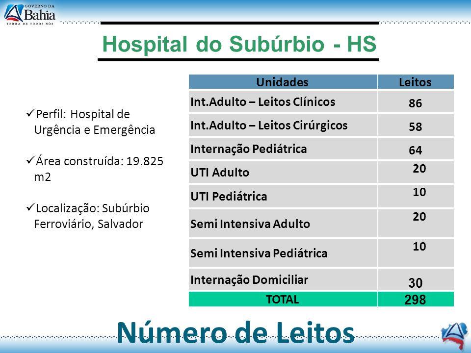Hospital do Subúrbio - HS Número de Leitos UnidadesLeitos Int.Adulto – Leitos Clínicos 86 Int.Adulto – Leitos Cirúrgicos 58 Internação Pediátrica 64 U