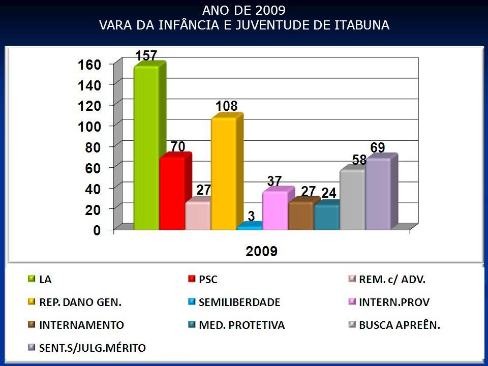 ANO DE 2009 VARA DA INFÂNCIA E JUVENTUDE DE ITABUNA