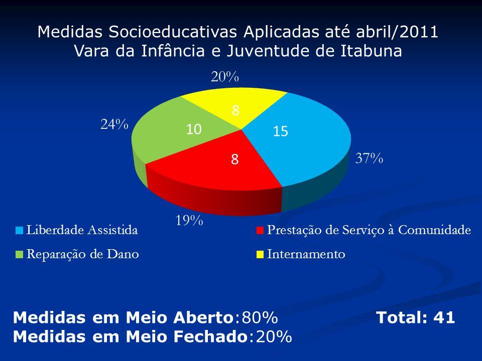 Medidas Socioeducativas Aplicadas até abril/2011 Vara da Infância e Juventude de Itabuna Medidas em Meio Aberto:80% Total: 41 Medidas em Meio Fechado: