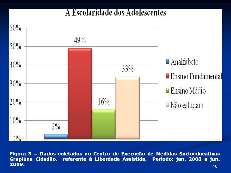 16 Figura 3 – Dados coletados no Centro de Execução de Medidas Socioeducativas Grapiúna Cidadão, referente à Liberdade Assistida, Período: jan. 2008 a