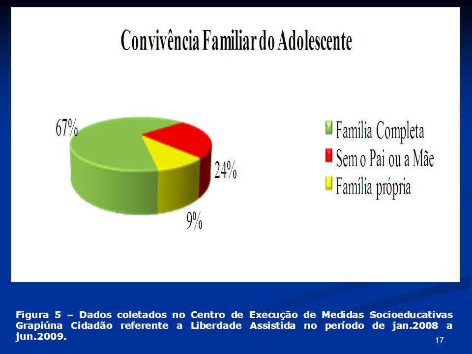 17 Figura 5 – Dados coletados no Centro de Execução de Medidas Socioeducativas Grapiúna Cidadão referente a Liberdade Assistida no período de jan.2008