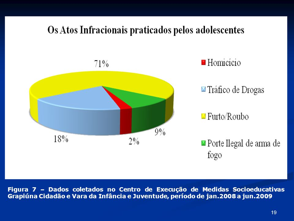 19 Figura 7 – Dados coletados no Centro de Execução de Medidas Socioeducativas Grapiúna Cidadão e Vara da Infância e Juventude, período de jan.2008 a
