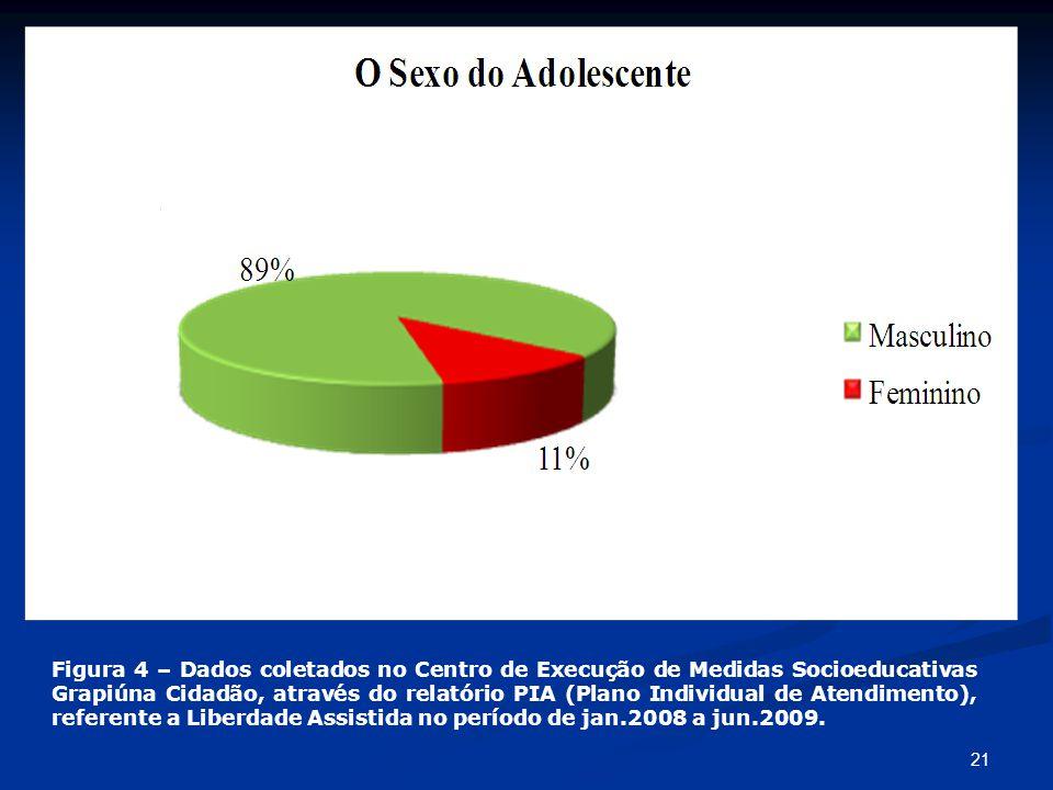 21 Figura 4 – Dados coletados no Centro de Execução de Medidas Socioeducativas Grapiúna Cidadão, através do relatório PIA (Plano Individual de Atendim