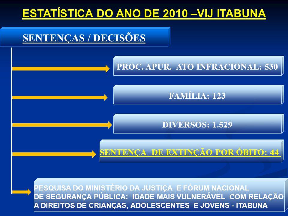 SENTENÇAS / DECISÕES PROC. APUR. ATO INFRACIONAL: 530 FAMÍLIA: 123 DIVERSOS: 1.529 SENTENÇA DE EXTINÇÃO POR ÓBITO: 44 ESTATÍSTICA DO ANO DE 2010 –VIJ