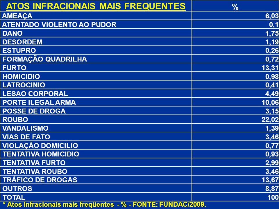 ATOS INFRACIONAIS MAIS FREQUENTES % AMEAÇA6,03 ATENTADO VIOLENTO AO PUDOR0,1 DANO1,75 DESORDEM1,19 ESTUPRO0,26 FORMAÇÃO QUADRILHA0,72 FURTO13,31 HOMIC