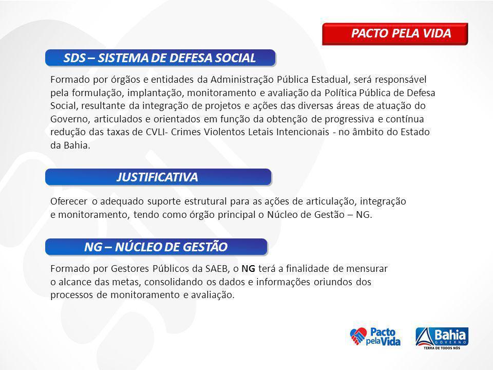 PACTO PELA VIDA SDS – SISTEMA DE DEFESA SOCIAL JUSTIFICATIVA Oferecer o adequado suporte estrutural para as ações de articulação, integração e monitor