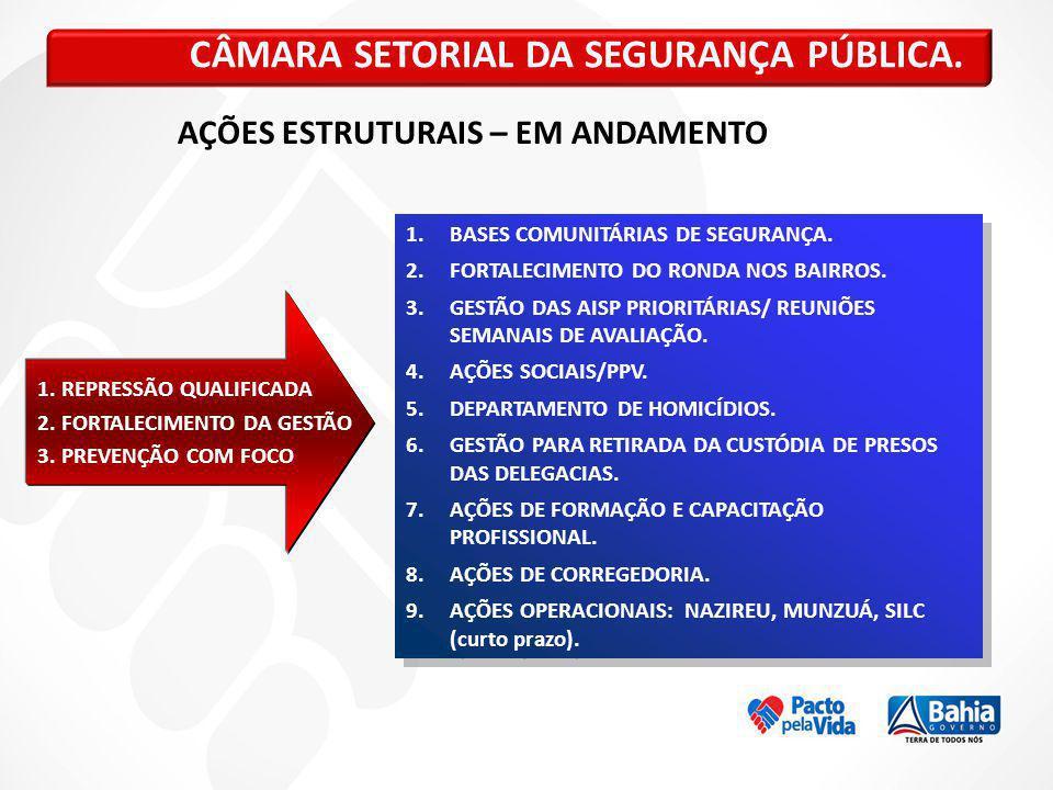 CÂMARA SETORIAL DA SEGURANÇA PÚBLICA. 1. REPRESSÃO QUALIFICADA 2. FORTALECIMENTO DA GESTÃO 3. PREVENÇÃO COM FOCO 1.BASES COMUNITÁRIAS DE SEGURANÇA. 2.